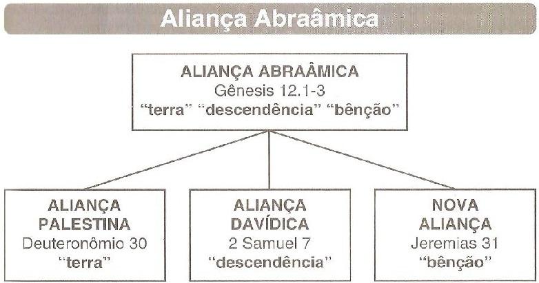 aliança abraamica