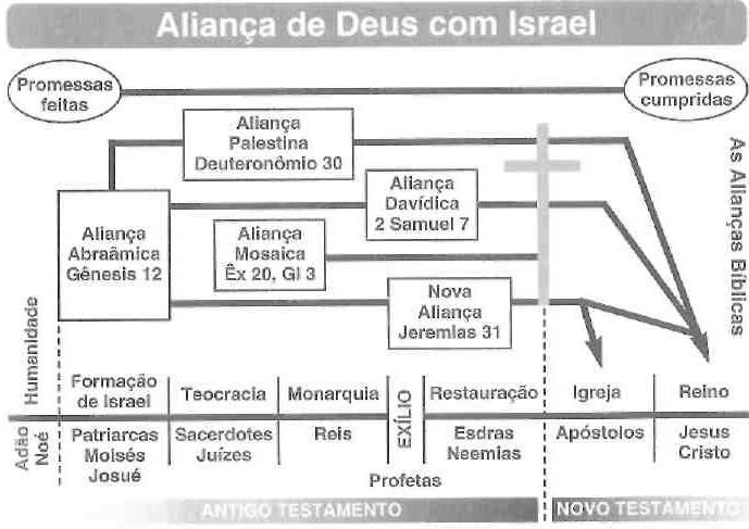 alianças com israel