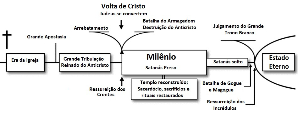 pre-milenismo historico
